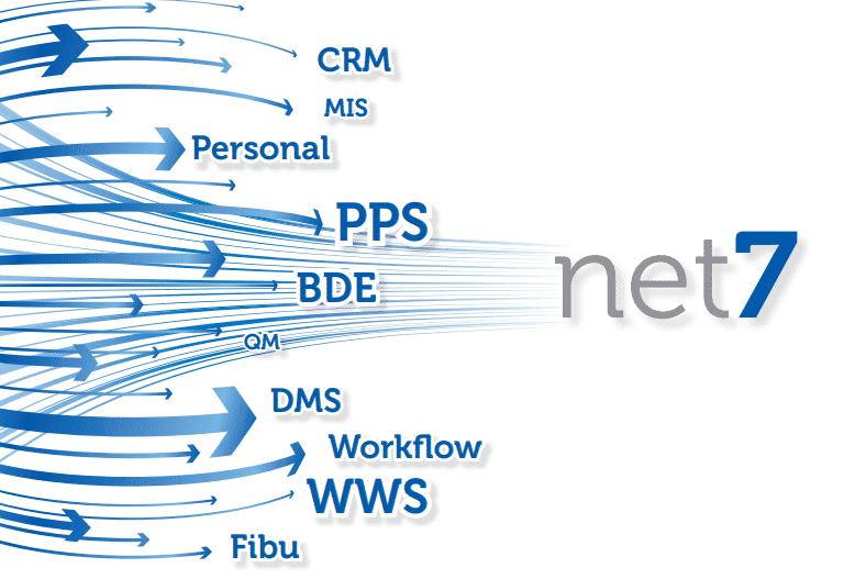 TopM net7 Funktionsumfang